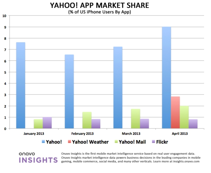 Onavo Insights—Yahoo