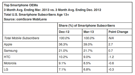 iPhone remains top US smartphone, while iOS gains a bit of ground on Android