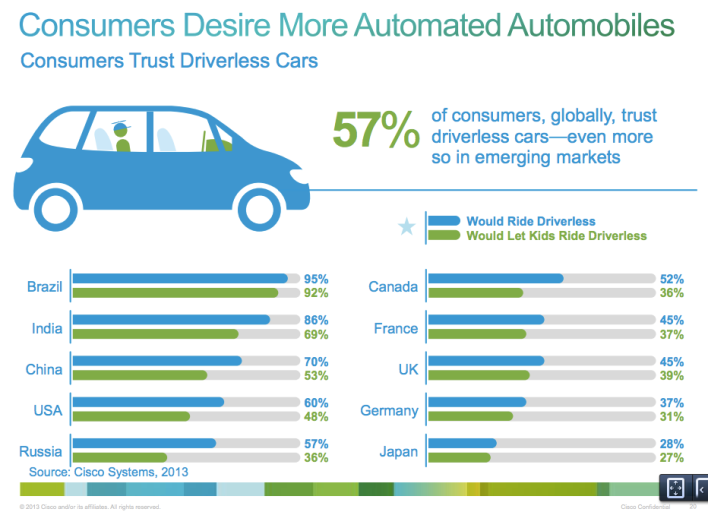 Cisco driverless car survey May 2013