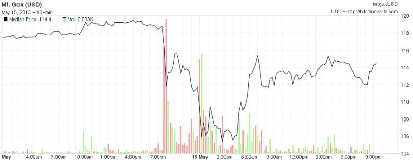 Bitcoin price screenshot