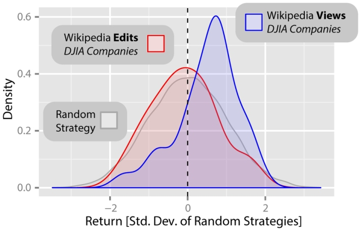 How returns on strategies based on view and edit data for Wikipedia entries on companies in the Dow Jones Industrial Average, courtesy of Scientific Reports.