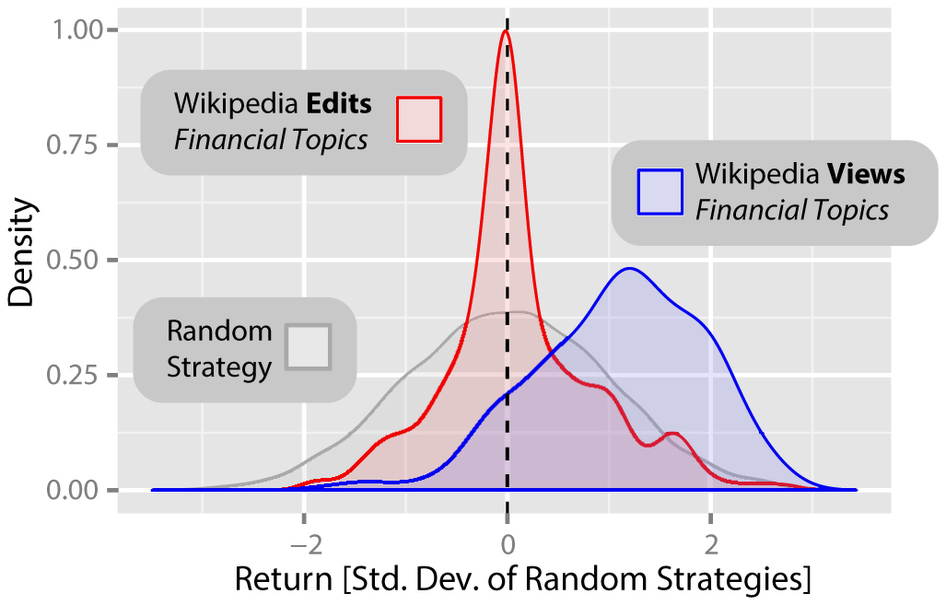 Returns on strategies based on view and edit data for Wikipedia entries on economic topics, via Scientific Reports