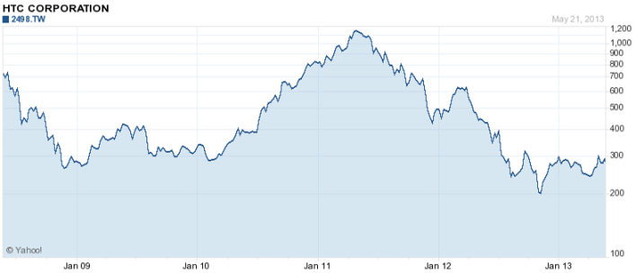5-year HTC stock chart, Yahoo Finance