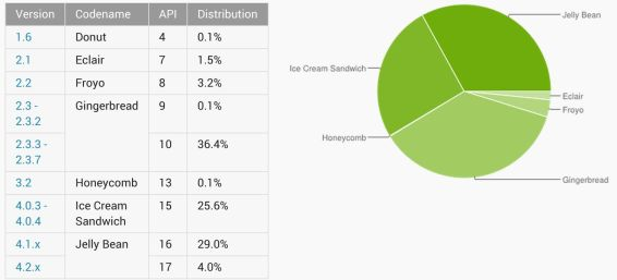 Android versions June 2013