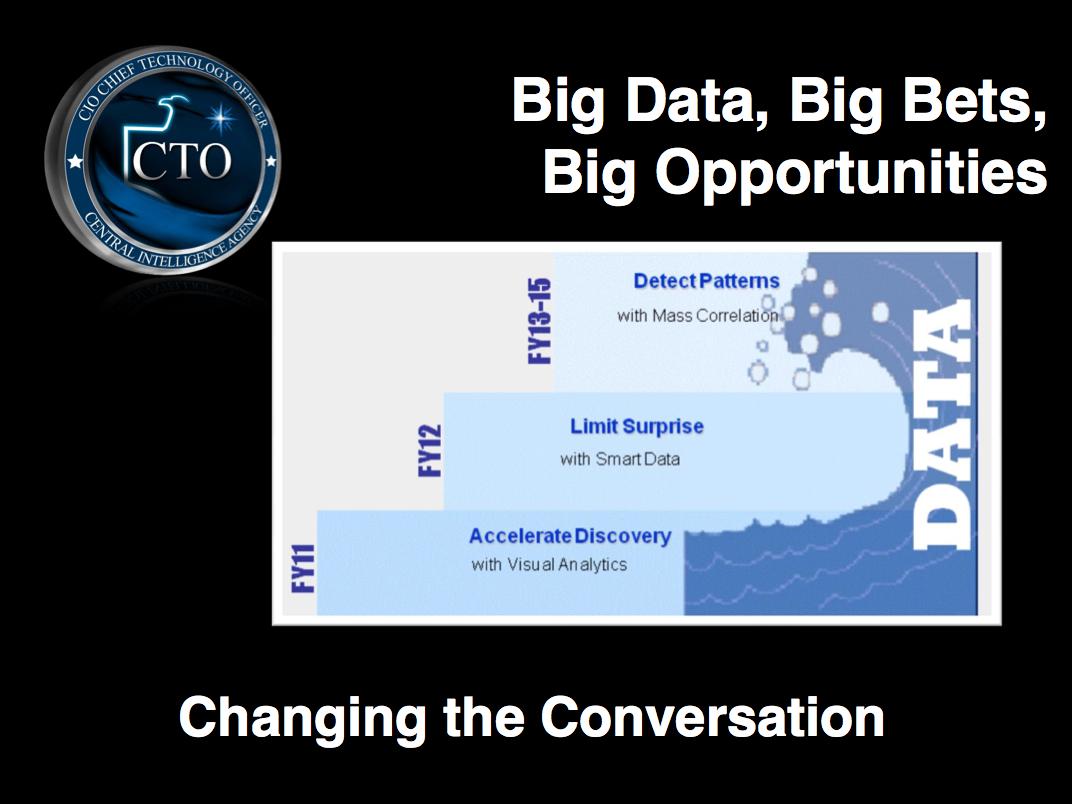 cia big data