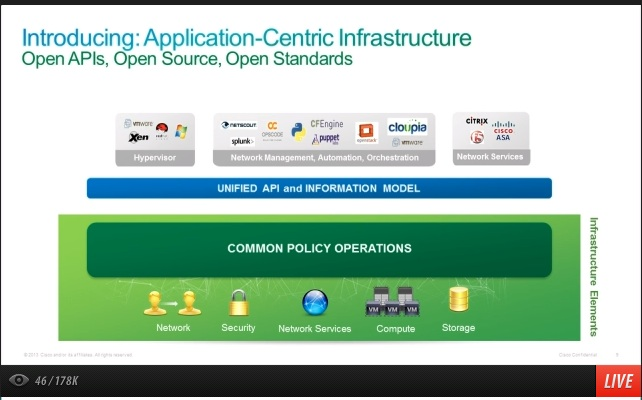ciscoapplicationaware