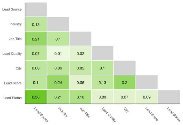 A column dependencies chart from Datameer