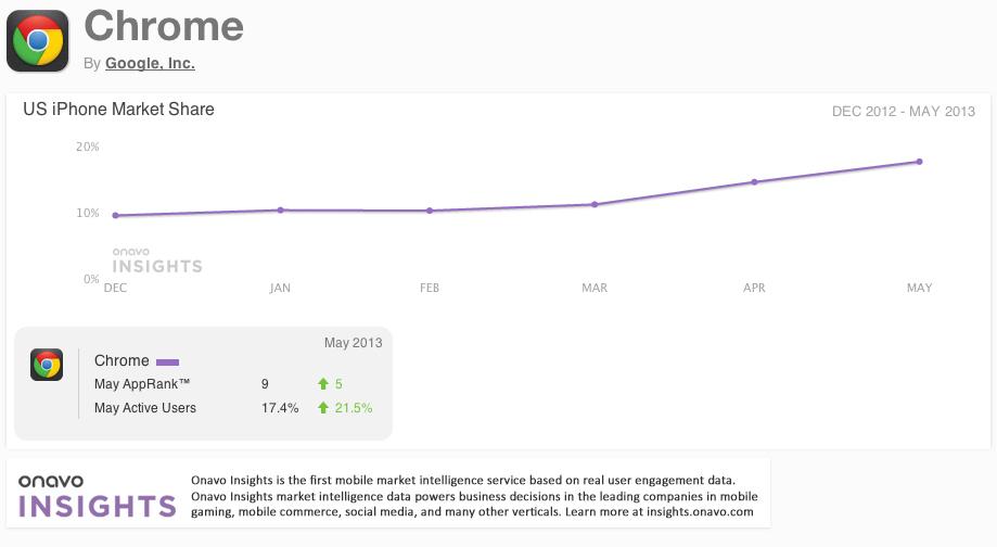 Google Chrome use by iOS users