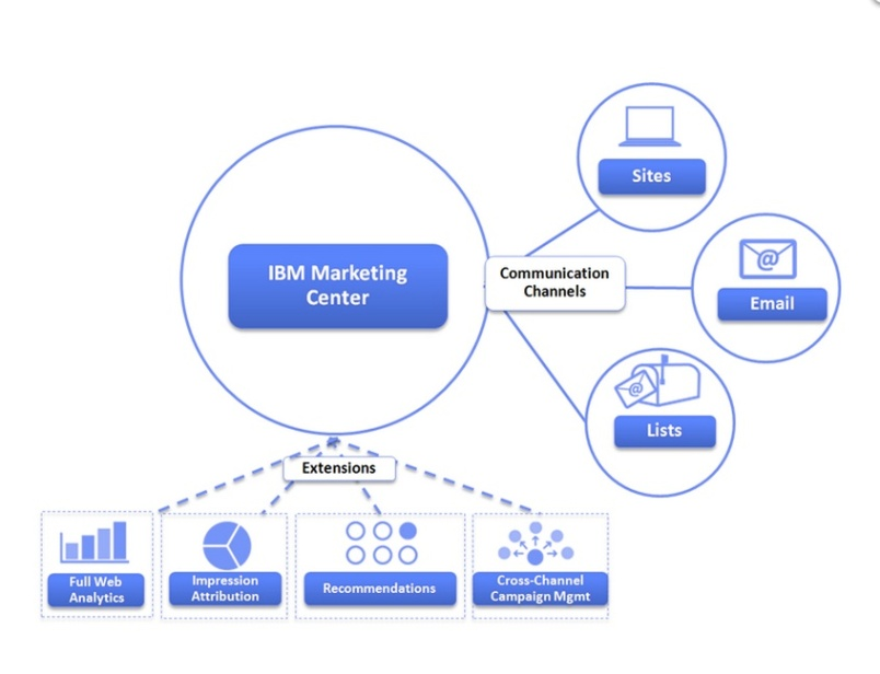 IBM Marketing Center