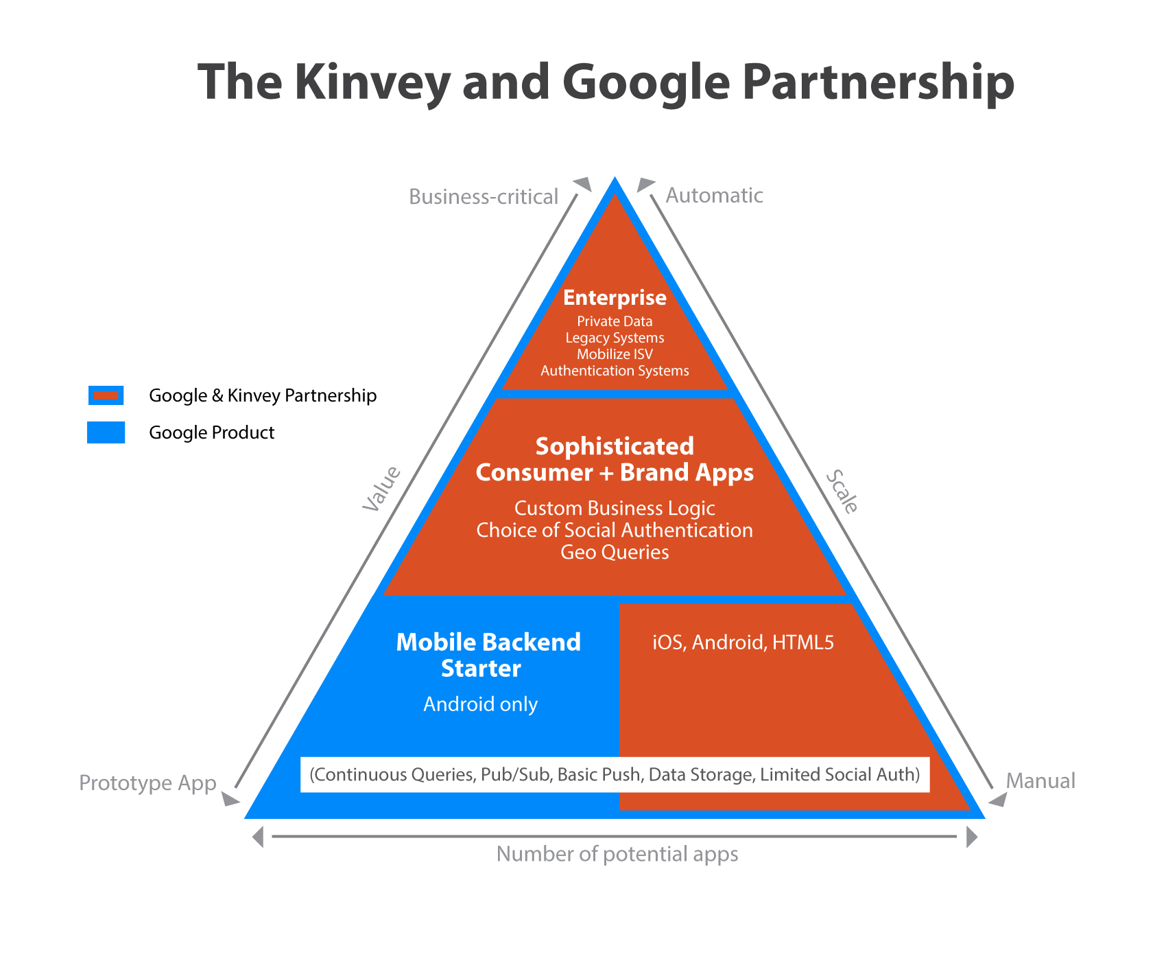 Kinvey-Google