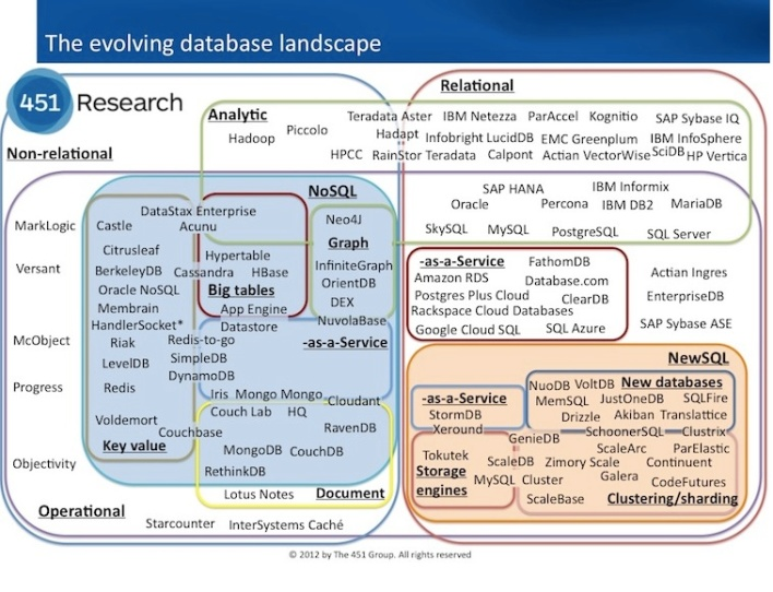 The NoSQL databases -- largely open source -- are no joke. Source: 451 Group