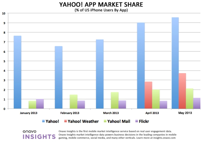 Yahoo apps usage on iOS