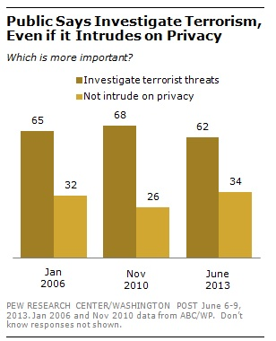 Pew Research on NSA