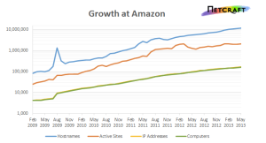 Netcraft AWS growth