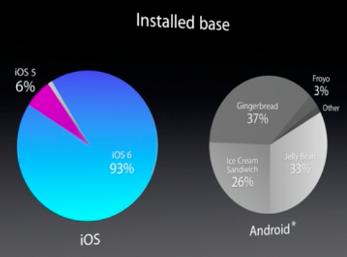 iOS versus Android upgrade to latest version