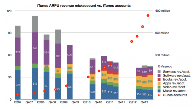 Asymco iTunes revenue per user