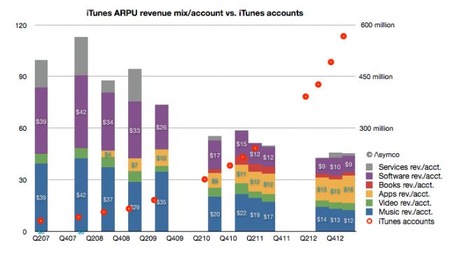 Asymco iTunes revenue per user