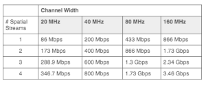 802.11ac spec chart courtesy of Meru Networks