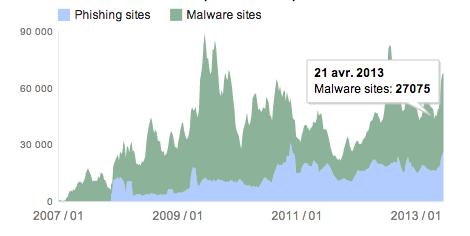 Google malware screenshot