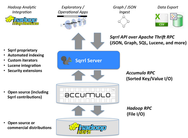 The Sqrrl architecture