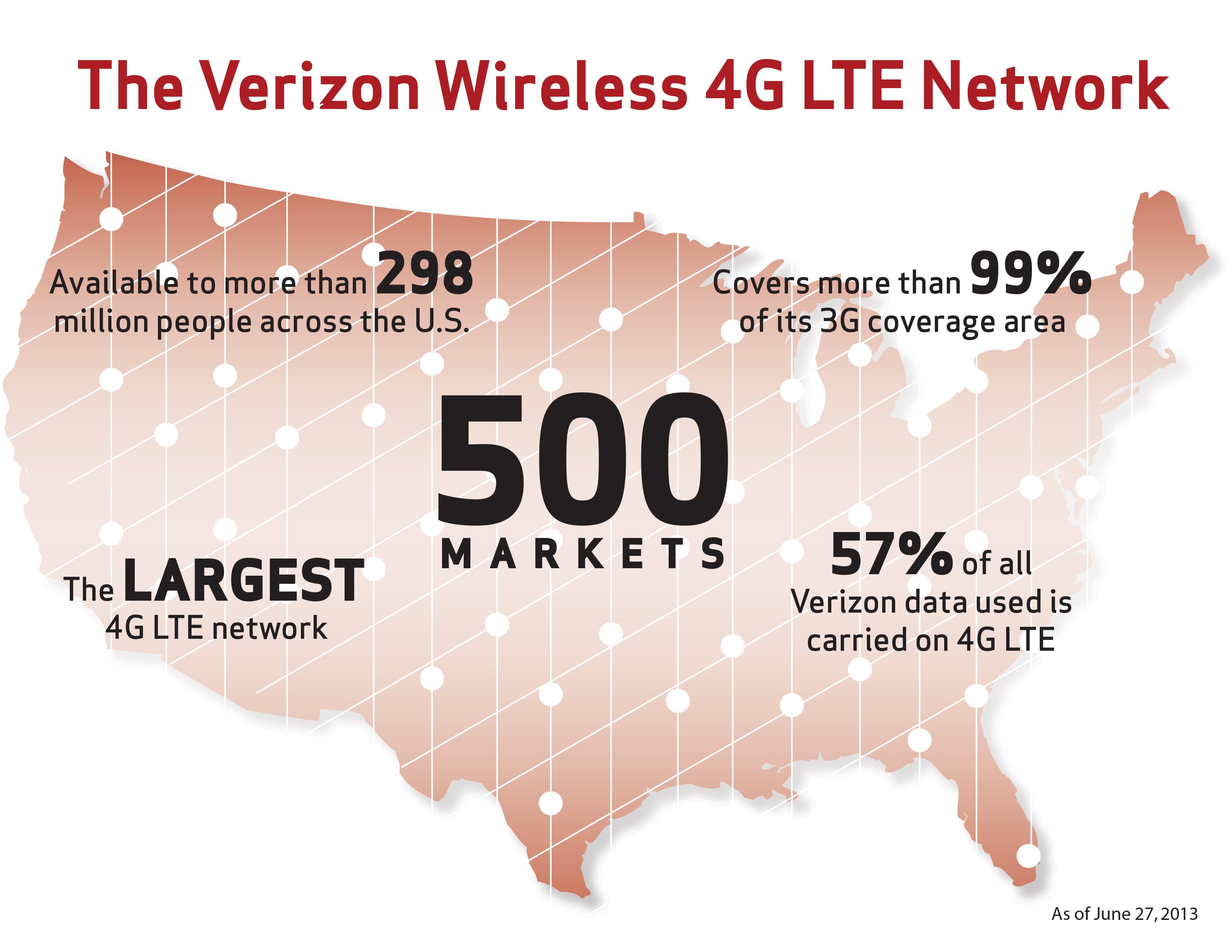 Verizon 500 markets infographic