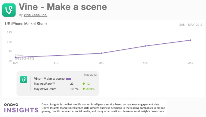 Vine usage on iOS