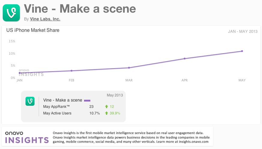 Vine usage by iOS users