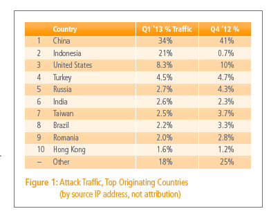 Akamai2013Q1Attacks