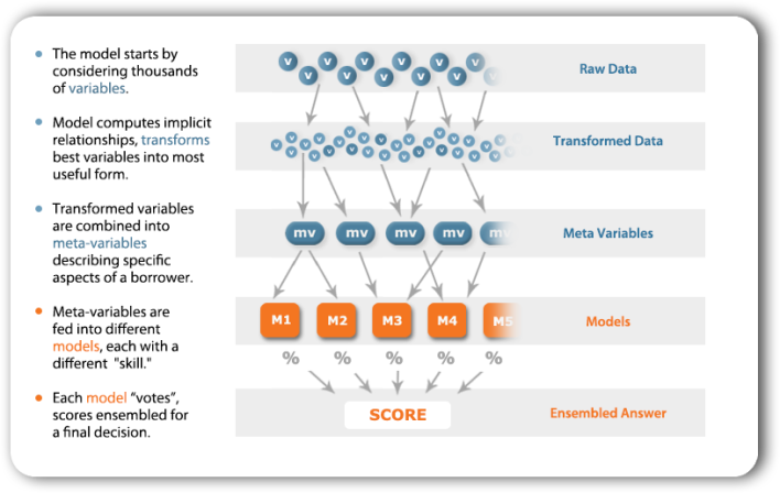 The ZestFinance model, simplified