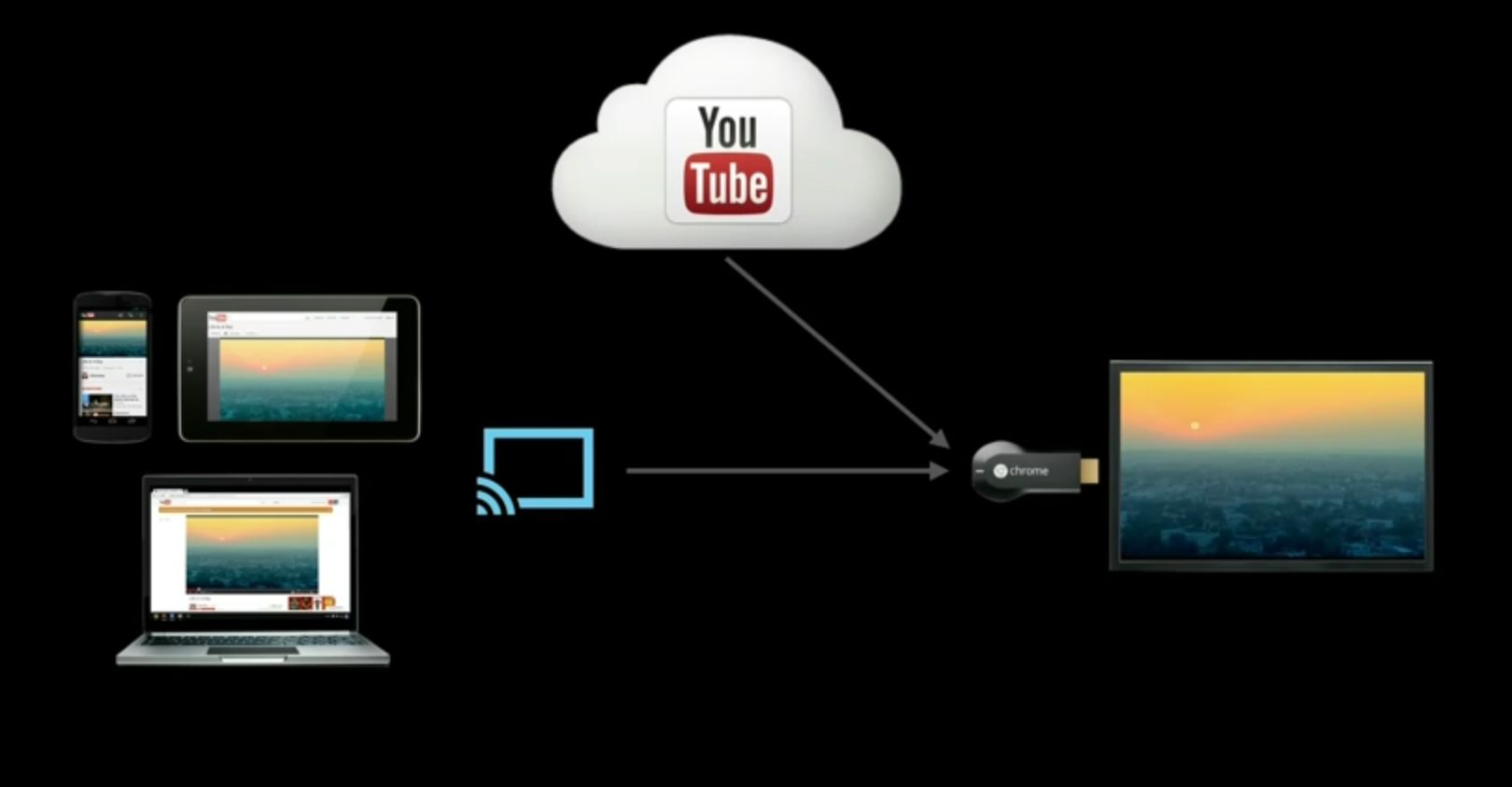 Chromecast cloud