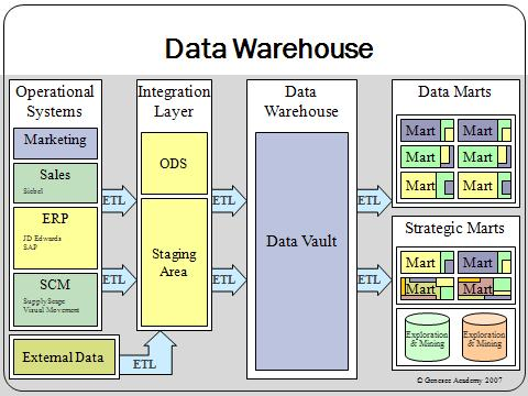 A classic data warehouse architecture. Source: Wikipedia Commons