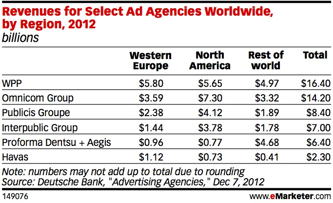eMarketer_Revenues_for_Select_Ad_Agencies_Worldwide_by_Region_2012_149076