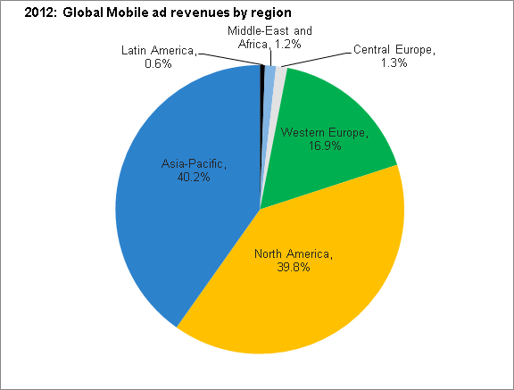 Global mobile advertising topped 8 9B & jumped 83 in 2012 thanks to a global smartphone boom Tech News and Analysis