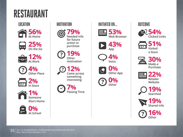 Restaurant searchers want to eat. Why not give them exactly what they want?