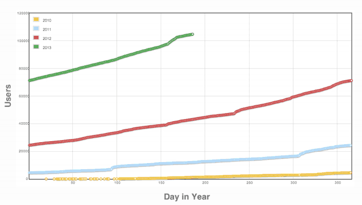 Kaggle's trajectory. Source: Kaggle