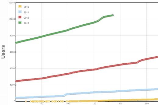 kaggle growth
