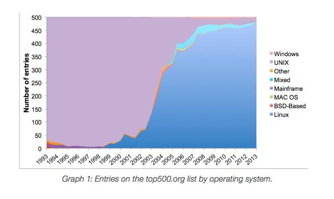linuxsupercomputer