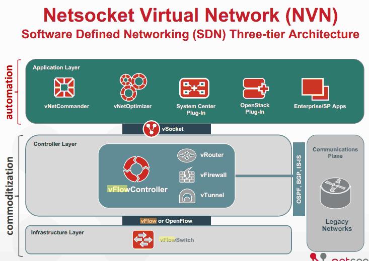 Netsocket architecture