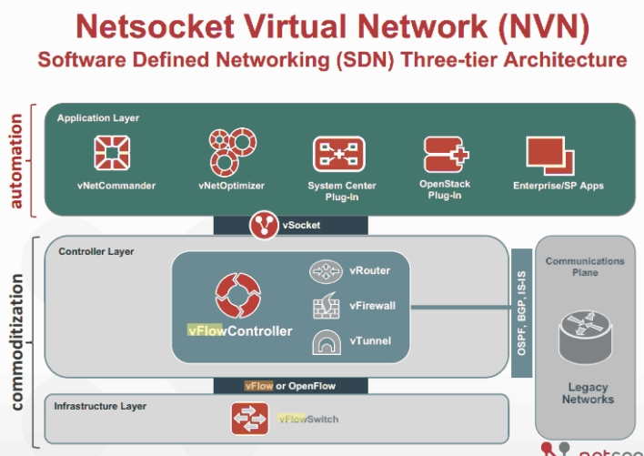 Netsocket architecture
