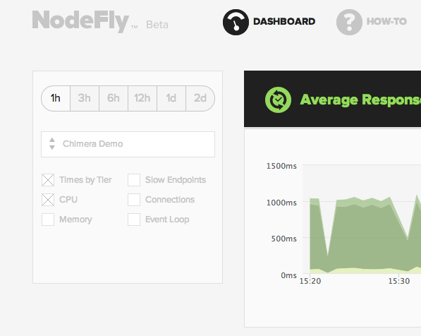 NodeFly Strongloop CPU profiler