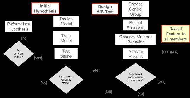 The Netflix A/B testing workflow. Source: Netflix Tech Blog