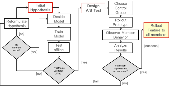 The Netflix A/B testing workflow. Source: Netflix Tech Blog