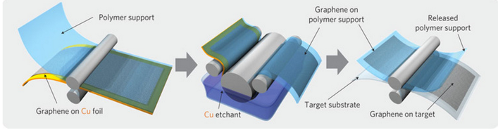 Roll-to-roll manufacturing could allow graphene to be made at large scales. Photo courtesy of Korea University.