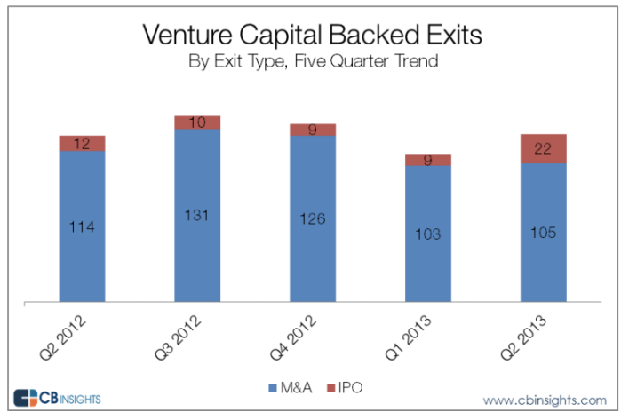 VC-backed exits M&A versus IPO