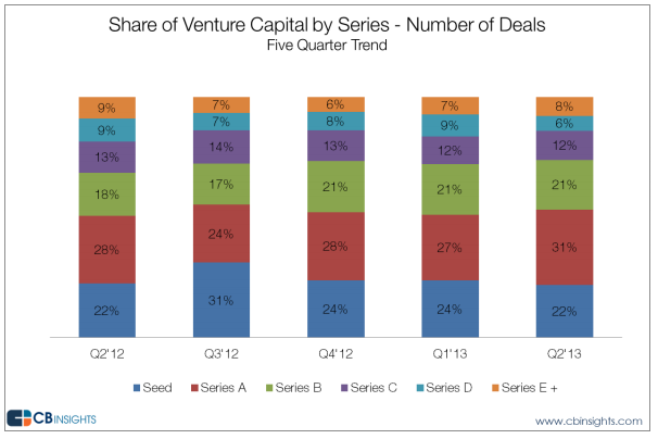 Number of Series A VC deals over time