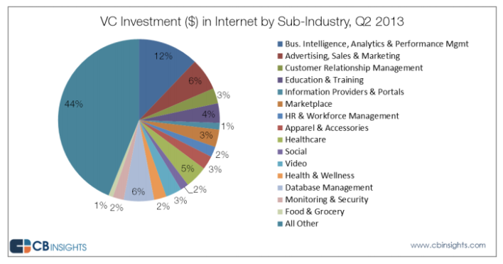 Internet deals by sector