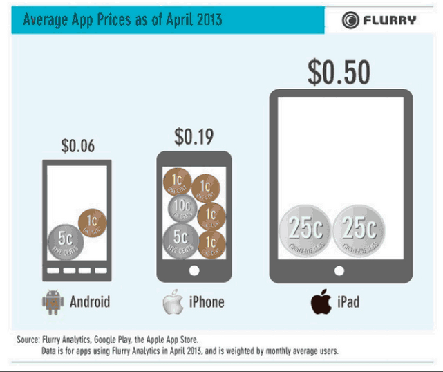 Flurry app pricing ios android