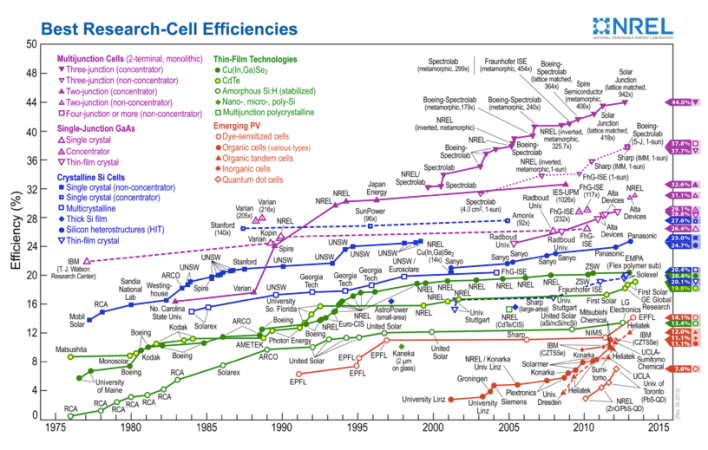 Best research photovoltaic cell efficiencies Rev. 06-2013