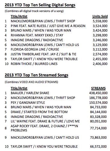Soundscan 2013 YTD streaming vs downloads