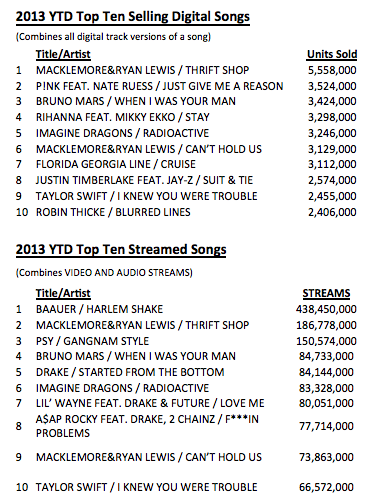 Soundscan 2013 YTD streaming vs downloads